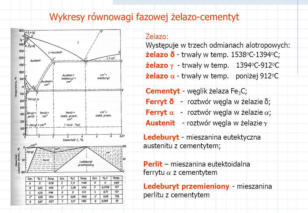 Wykresy równowagi fazowej żelazo-cementyt