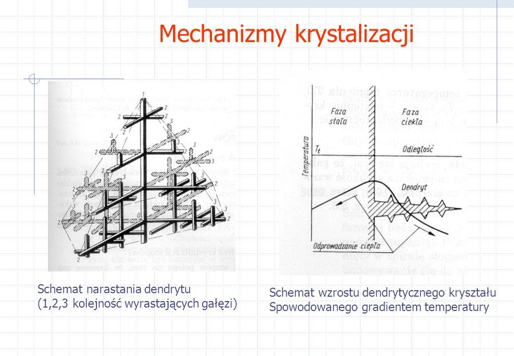 Mechanizmy krystalizacji