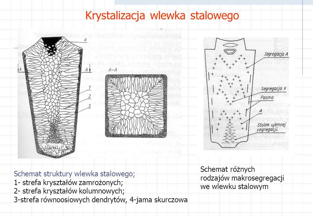 Krystalizacja wlewka stalowego
