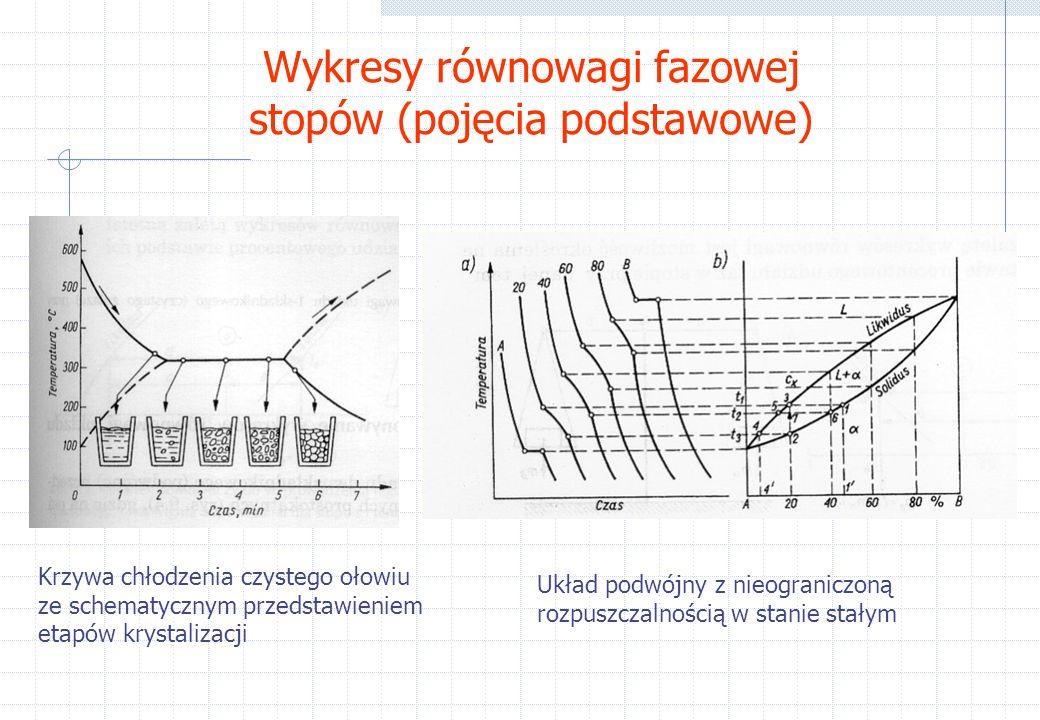 Wykresy równowagi fazowej stopów (pojęcia podstawowe)