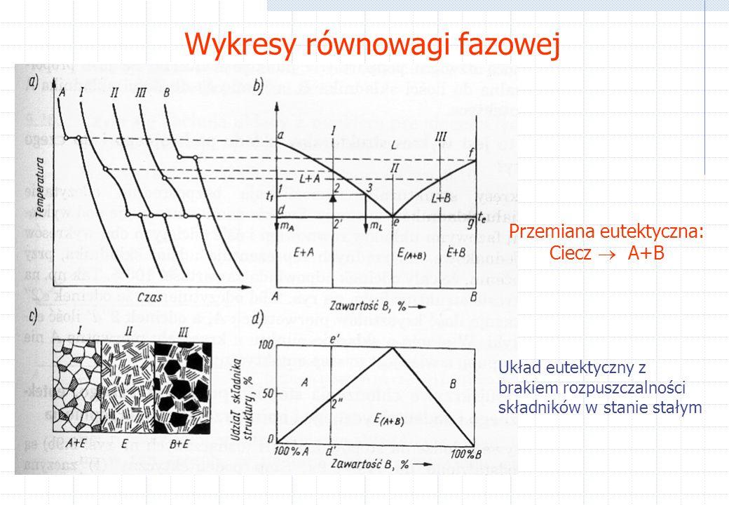 Wykresy równowagi fazowej