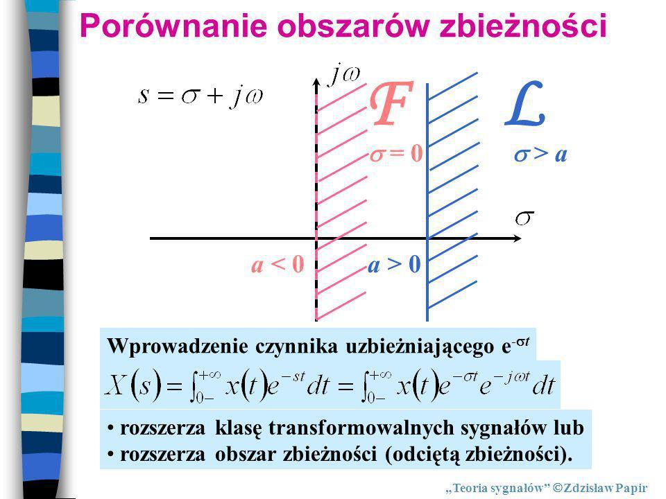 Porównanie obszarów zbieżności
