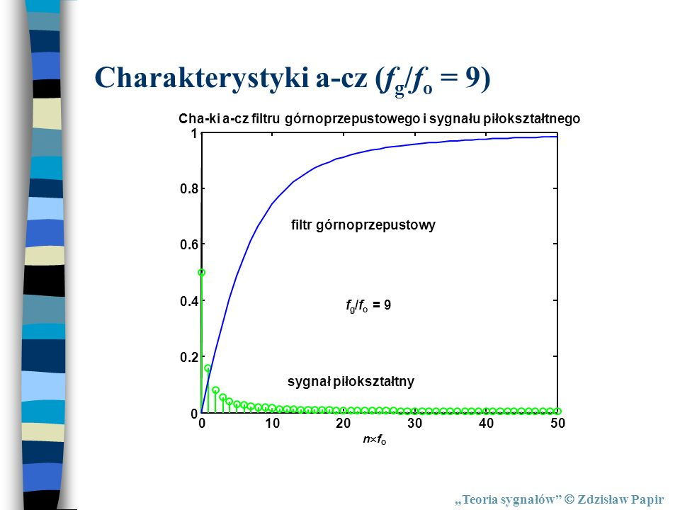 Charakterystyki a-cz (fg/fo = 9)