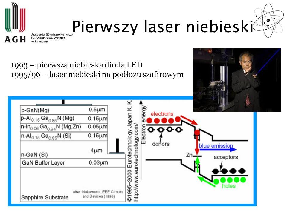 Pierwszy laser niebieski