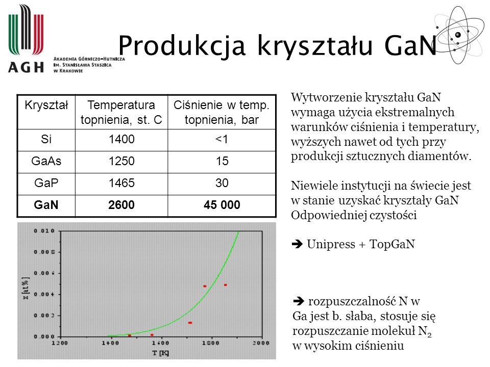 Produkcja kryształu GaN