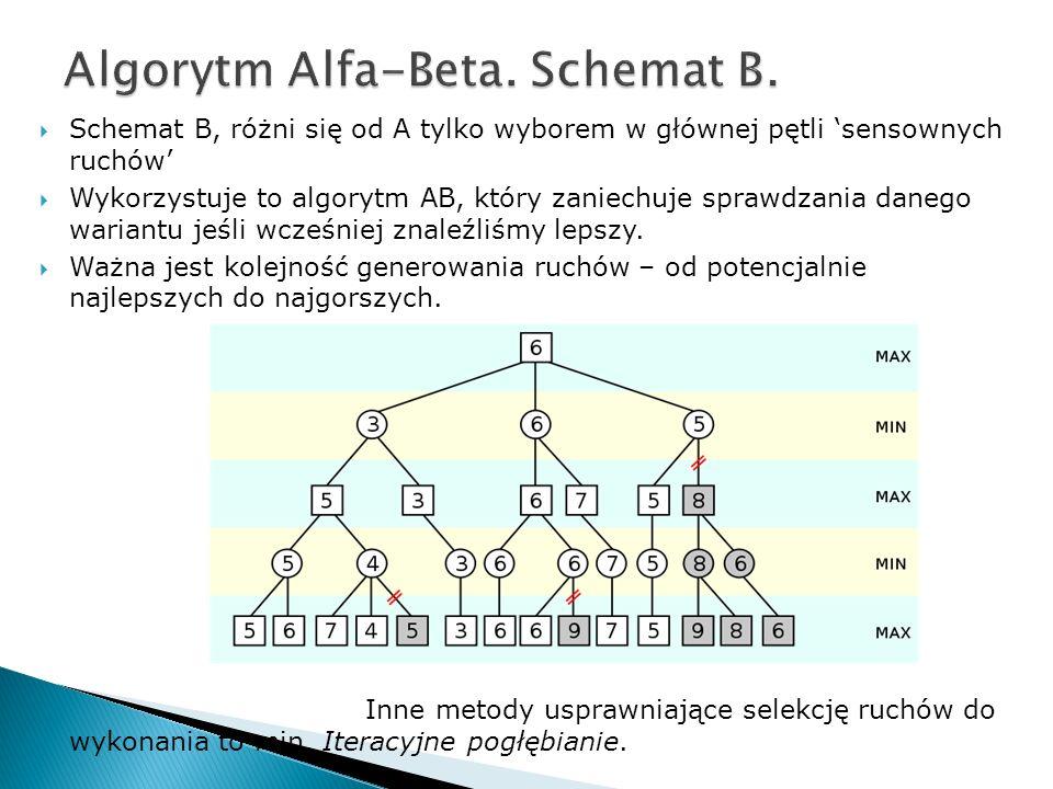 Algorytm Alfa-Beta. Schemat B.