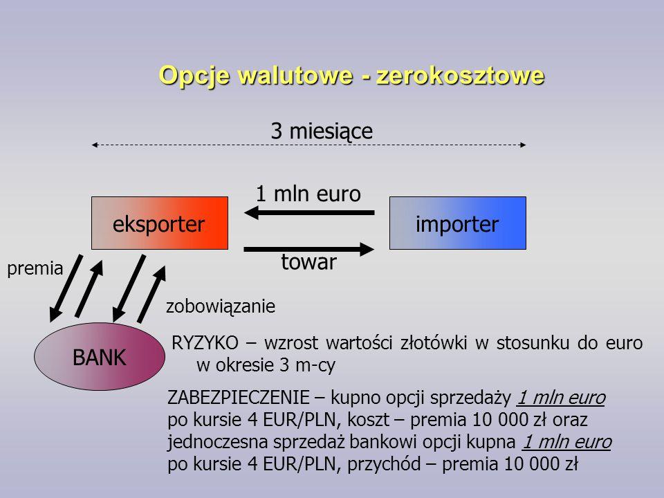 Opcje walutowe - zerokosztowe