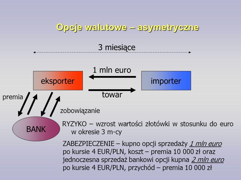 Opcje walutowe – asymetryczne
