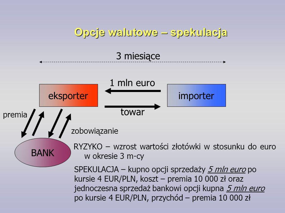 Opcje walutowe – spekulacja