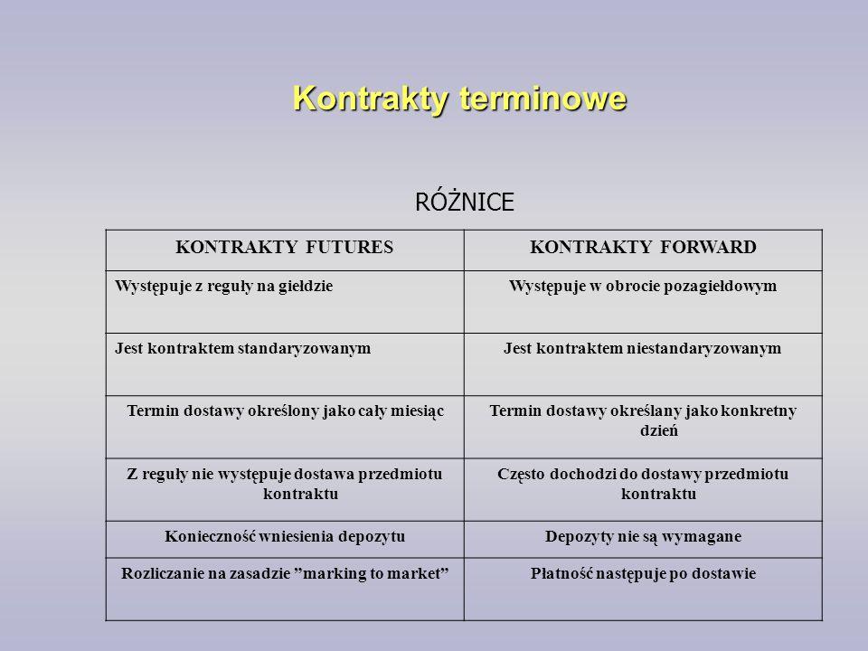 Kontrakty terminowe RÓŻNICE KONTRAKTY FUTURES KONTRAKTY FORWARD