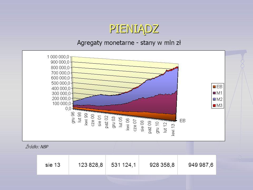 PIENIĄDZ Agregaty monetarne - stany w mln zł sie 13 123 828,8