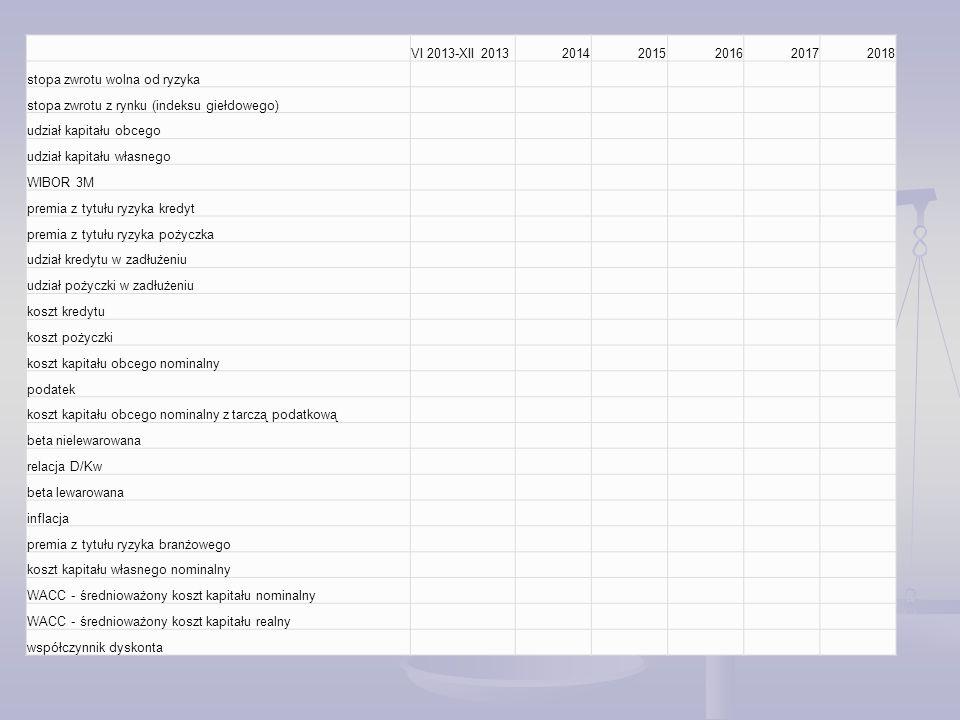 VI 2013-XII 2013 2014. 2015. 2016. 2017. 2018. stopa zwrotu wolna od ryzyka. stopa zwrotu z rynku (indeksu giełdowego)