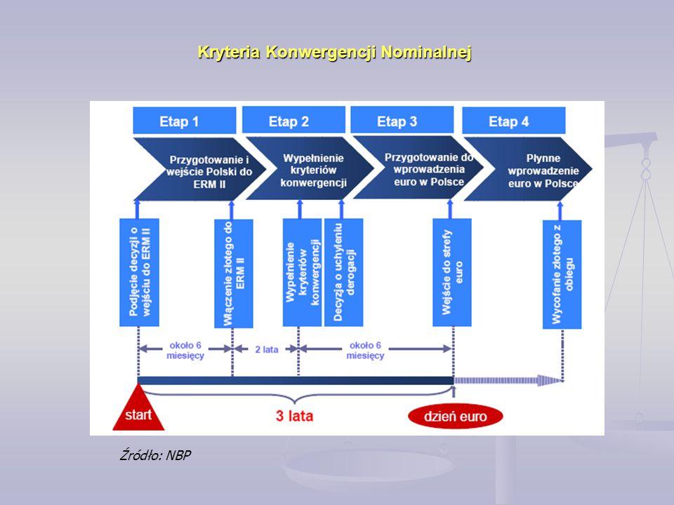 Kryteria Konwergencji Nominalnej