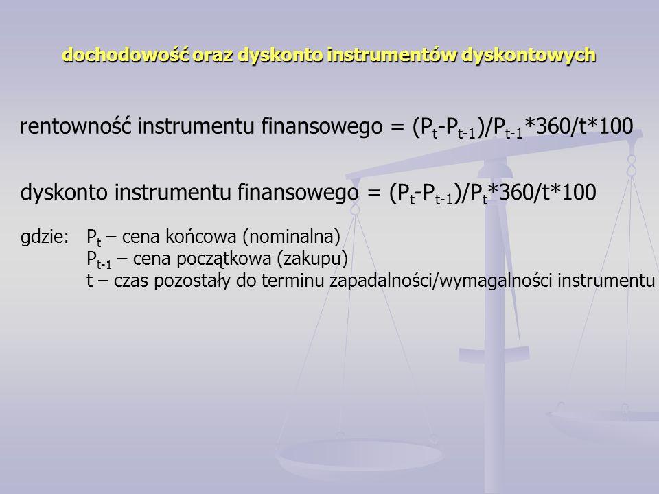 rentowność instrumentu finansowego = (Pt-Pt-1)/Pt-1*360/t*100