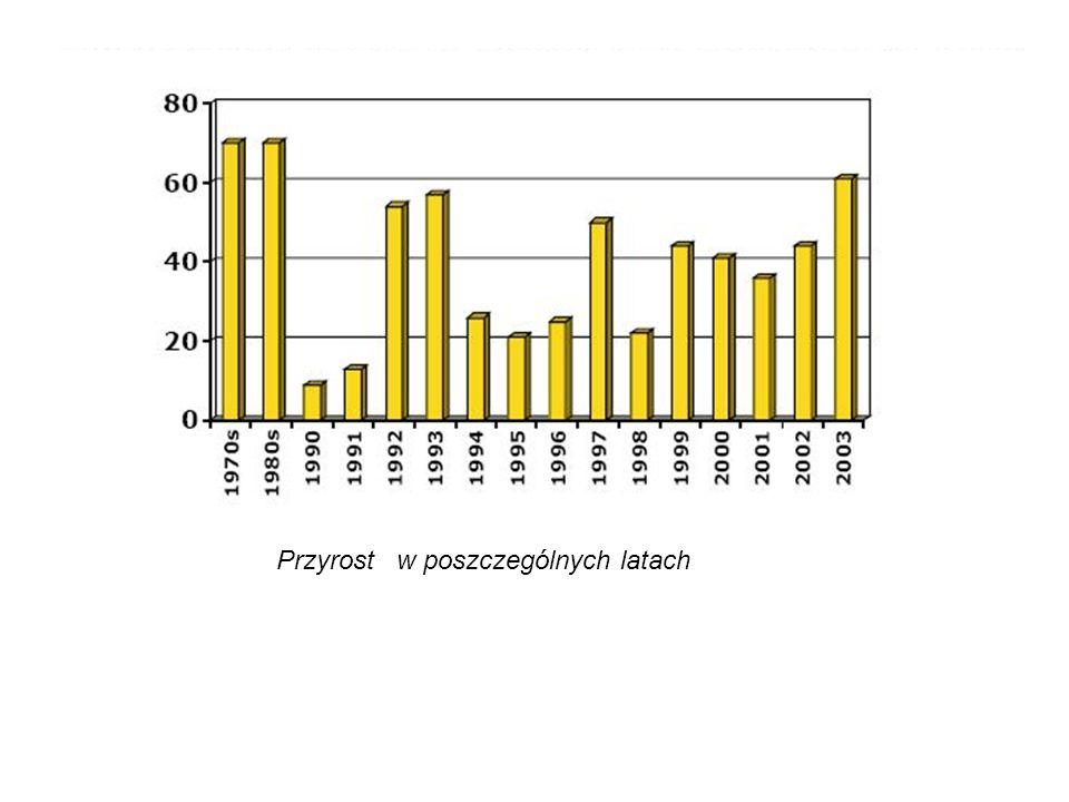 Przyrost w poszczególnych latach