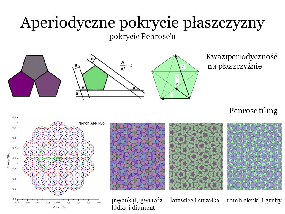 Aperiodyczne pokrycie płaszczyzny pokrycie Penrose'a