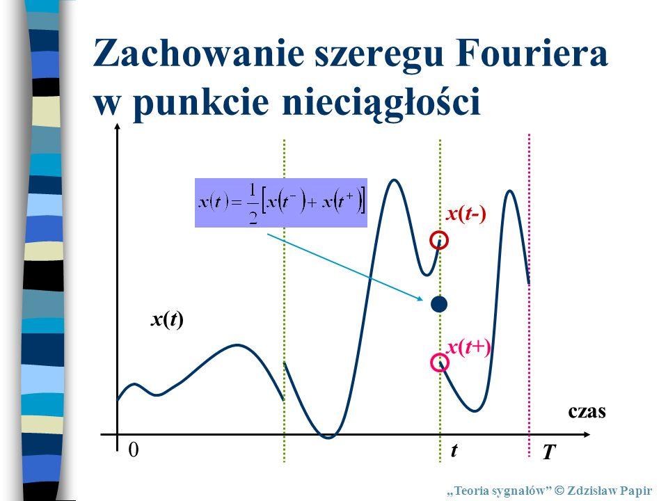 Zachowanie szeregu Fouriera w punkcie nieciągłości