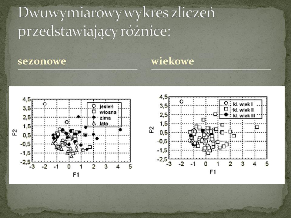 Dwuwymiarowy wykres zliczeń przedstawiający różnice: