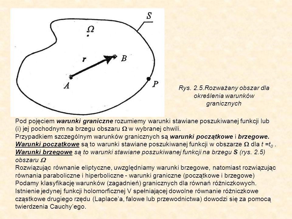 Rys. 2.5.Rozważany obszar dla określenia warunków granicznych