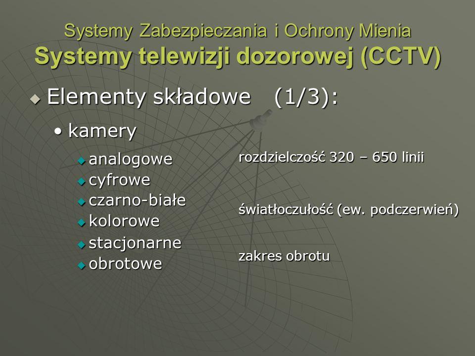 Elementy składowe (1/3):