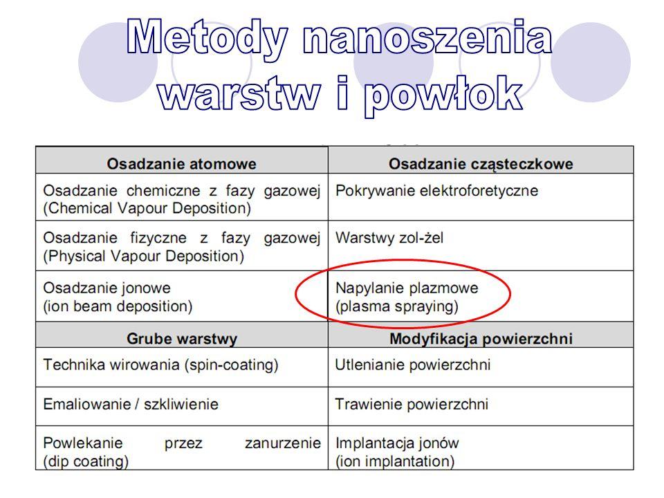 Metody nanoszenia warstw i powłok
