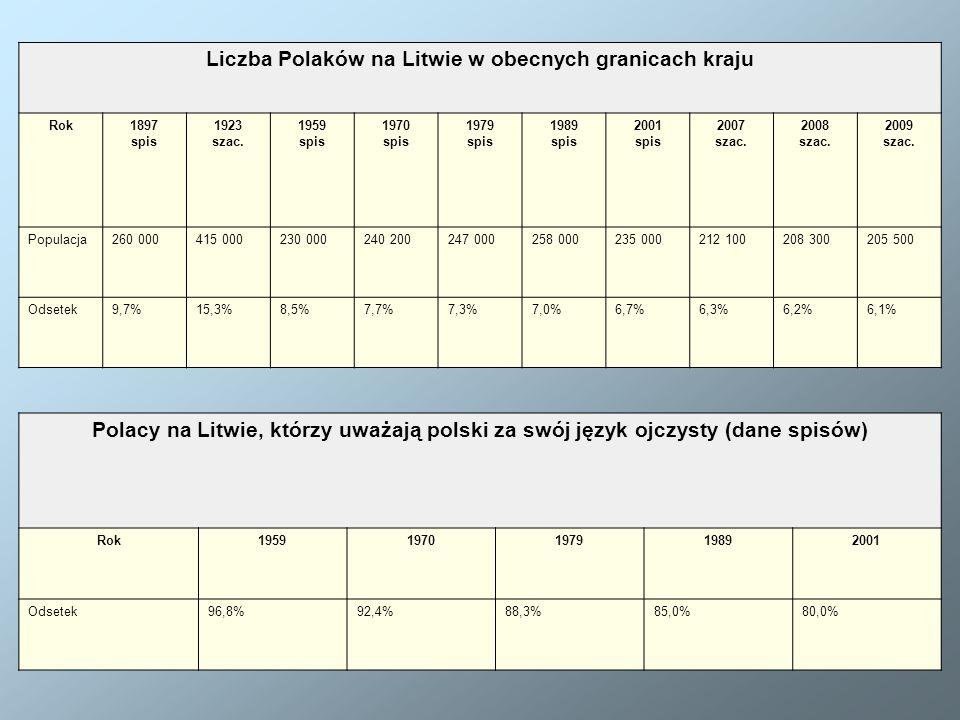 Liczba Polaków na Litwie w obecnych granicach kraju