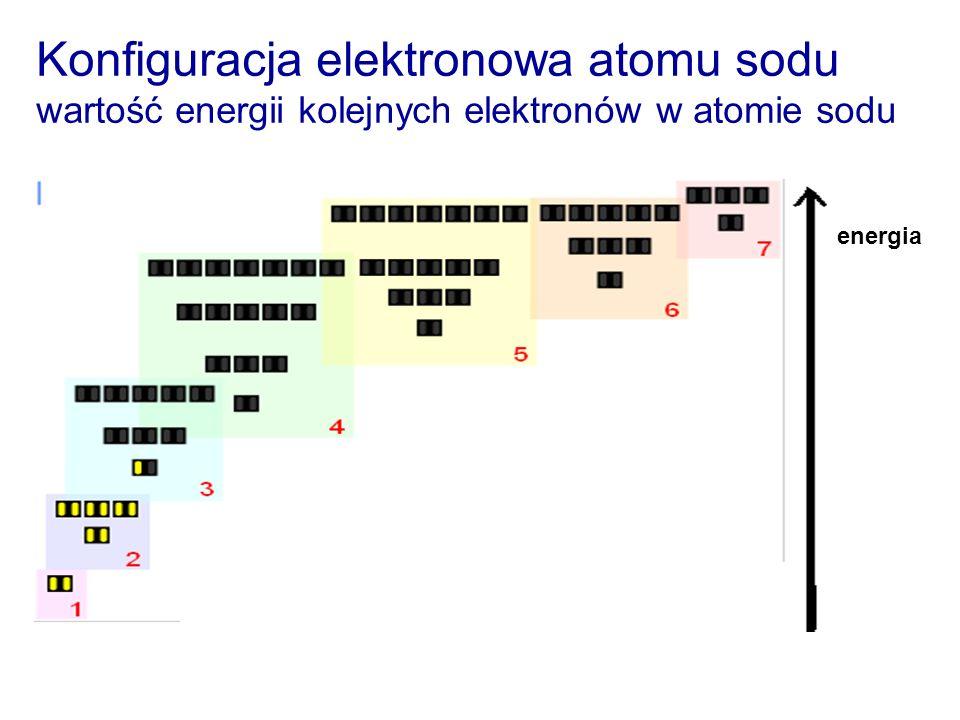 Konfiguracja elektronowa atomu sodu wartość energii kolejnych elektronów w atomie sodu