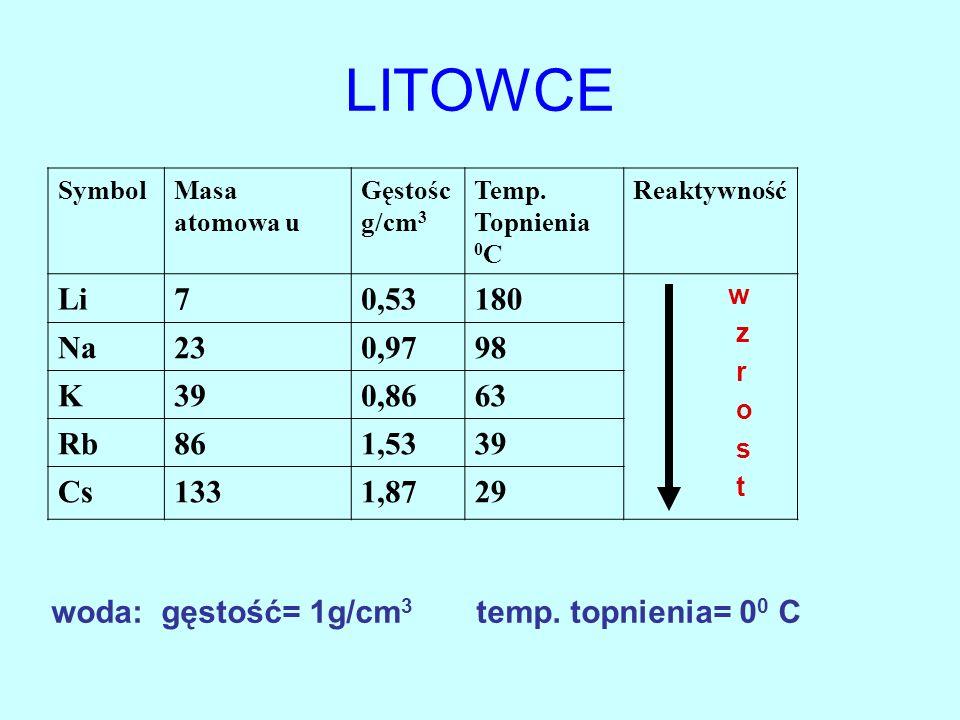 LITOWCE Symbol. Masa atomowa u. Gęstośc g/cm3. Temp. Topnienia 0C. Reaktywność. Li. 7. 0,53.