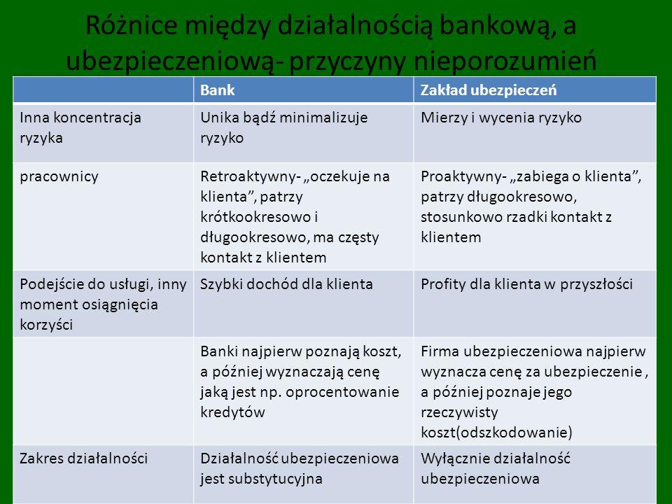 Różnice między działalnością bankową, a ubezpieczeniową- przyczyny nieporozumień