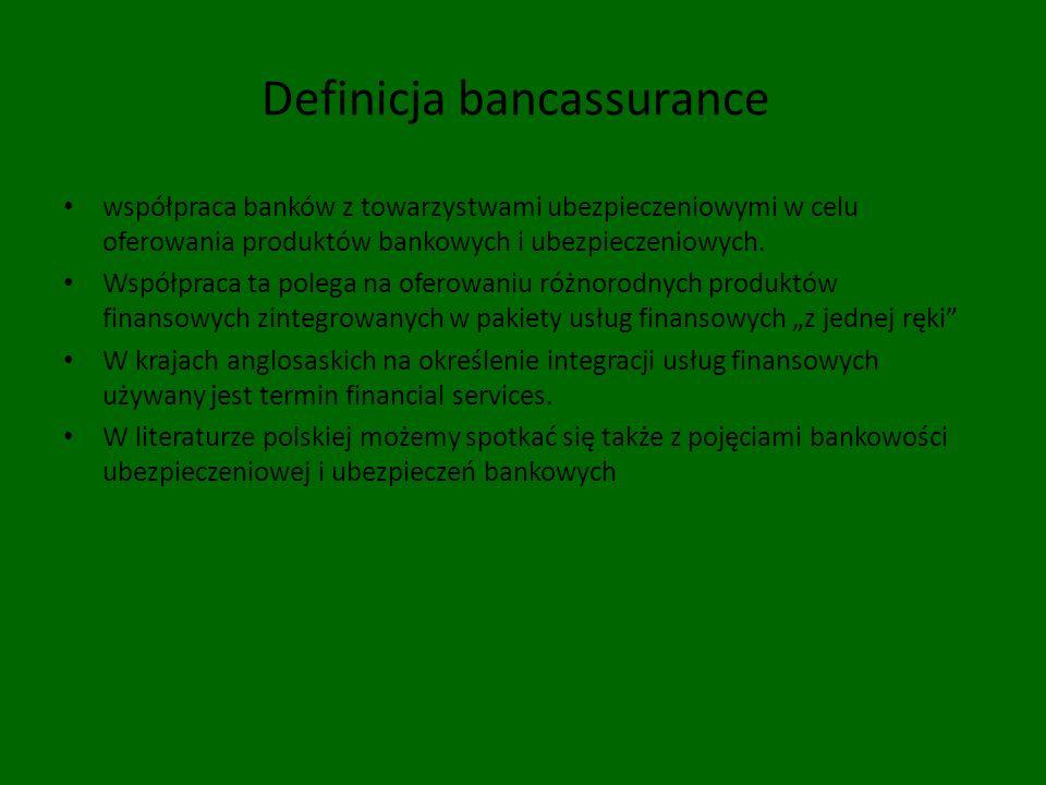 Definicja bancassurance