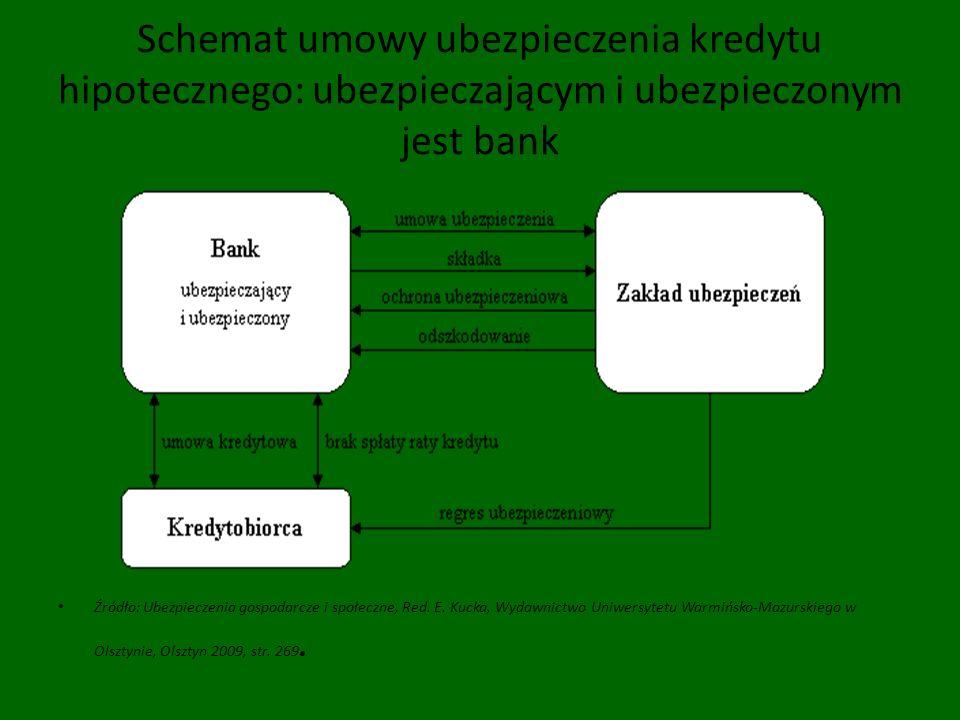Schemat umowy ubezpieczenia kredytu hipotecznego: ubezpieczającym i ubezpieczonym jest bank