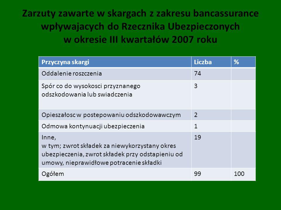 Zarzuty zawarte w skargach z zakresu bancassurance wpływajacych do Rzecznika Ubezpieczonych w okresie III kwartałów 2007 roku