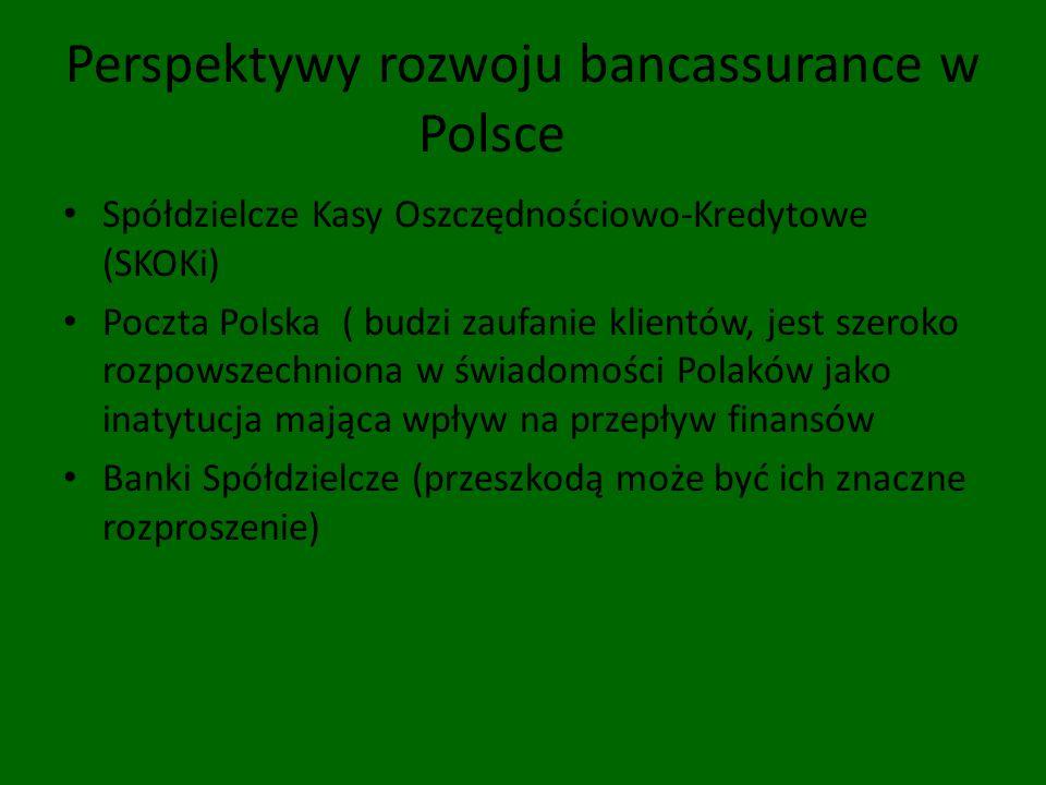 Perspektywy rozwoju bancassurance w Polsce