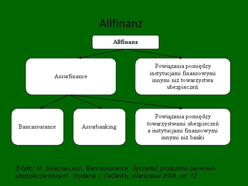 Allfinanz Źródło: M. Swacha-Lech, Bancassurance. Sprzedaż produktów bankowo-ubezpieczeniowych.