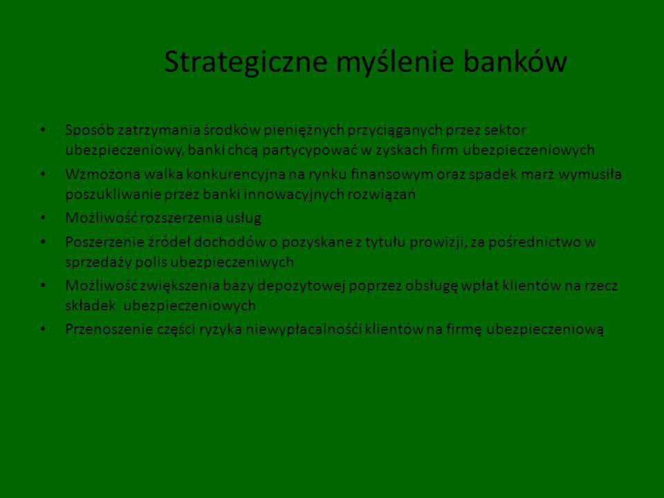 Strategiczne myślenie banków
