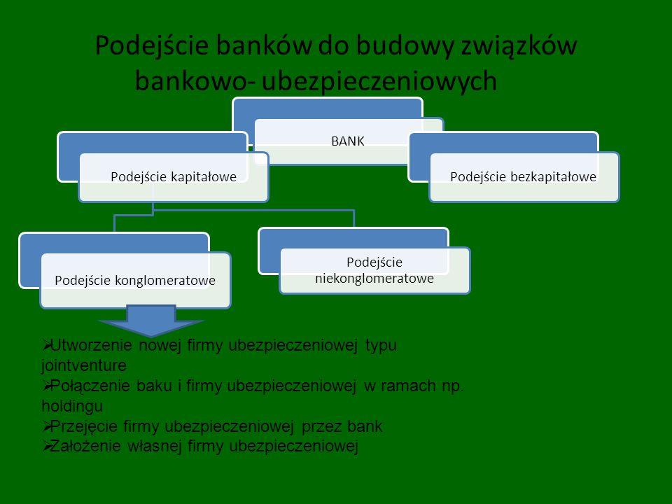 Podejście banków do budowy związków bankowo- ubezpieczeniowych