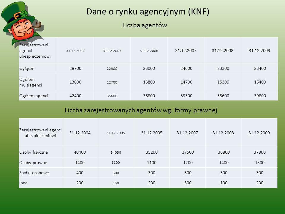 Dane o rynku agencyjnym (KNF)