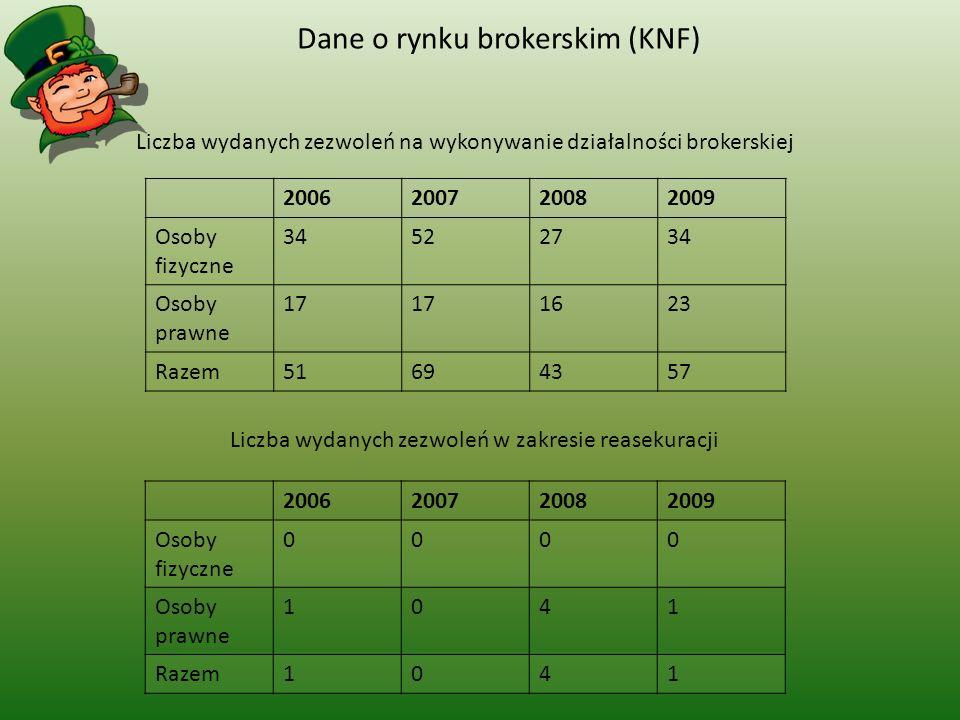 Dane o rynku brokerskim (KNF)