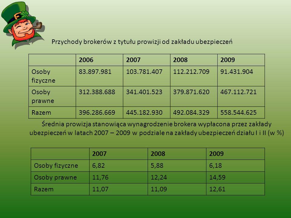Przychody brokerów z tytułu prowizji od zakładu ubezpieczeń