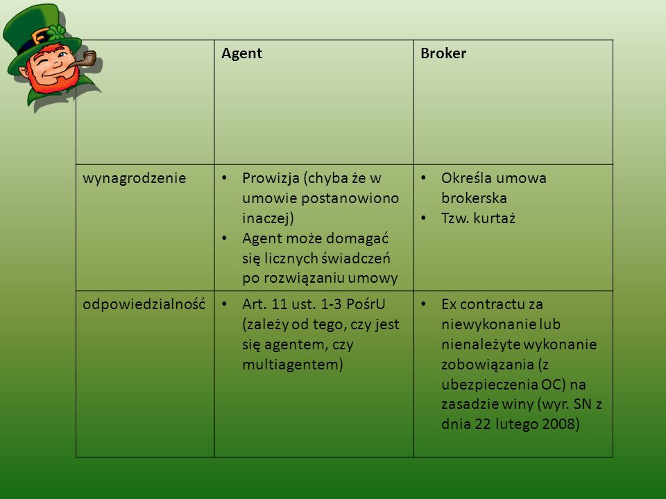 Agent Broker. wynagrodzenie. Prowizja (chyba że w umowie postanowiono inaczej) Agent może domagać się licznych świadczeń po rozwiązaniu umowy.