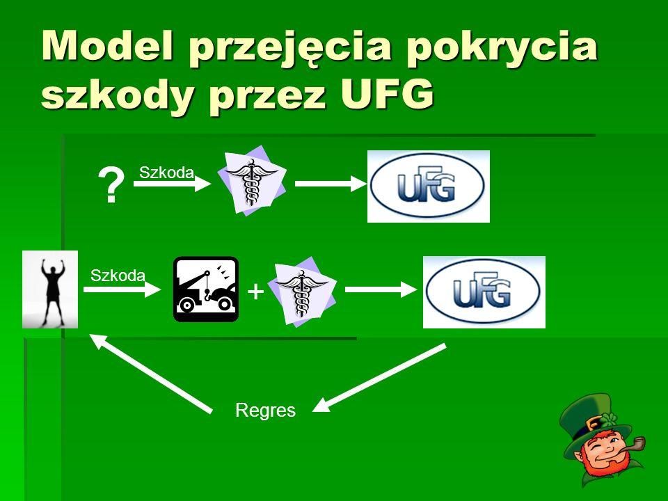 Model przejęcia pokrycia szkody przez UFG