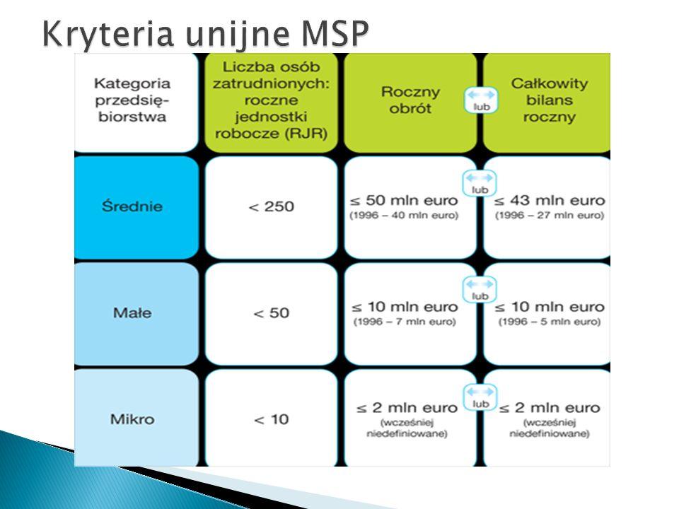 Kryteria unijne MSP