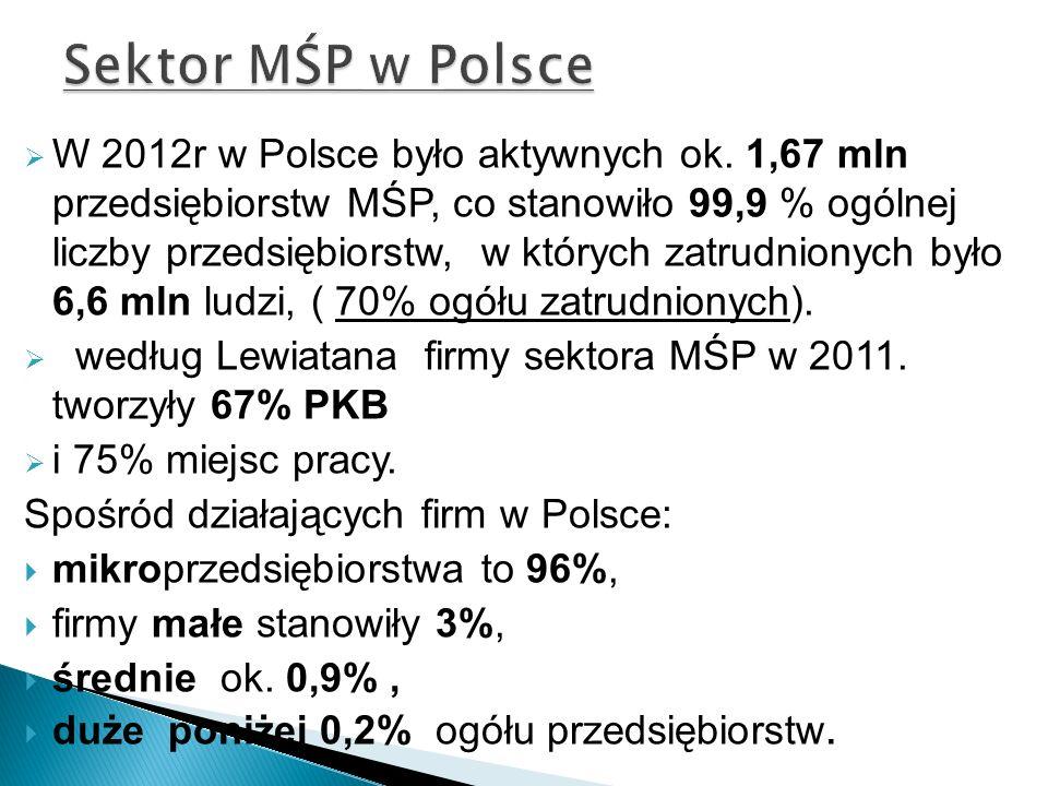 Sektor MŚP w Polsce