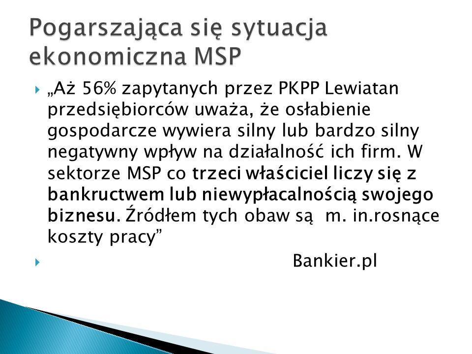 Pogarszająca się sytuacja ekonomiczna MSP