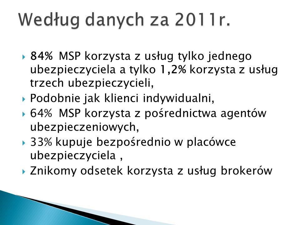 Według danych za 2011r.84% MSP korzysta z usług tylko jednego ubezpieczyciela a tylko 1,2% korzysta z usług trzech ubezpieczycieli,