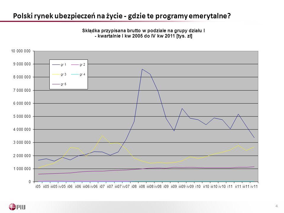 Polski rynek ubezpieczeń na życie - gdzie te programy emerytalne