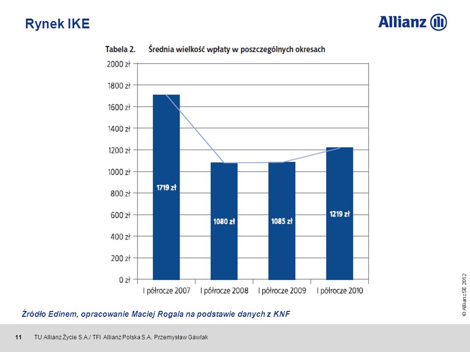 Rynek IKE Źródło Edinem, opracowanie Maciej Rogala na podstawie danych z KNF