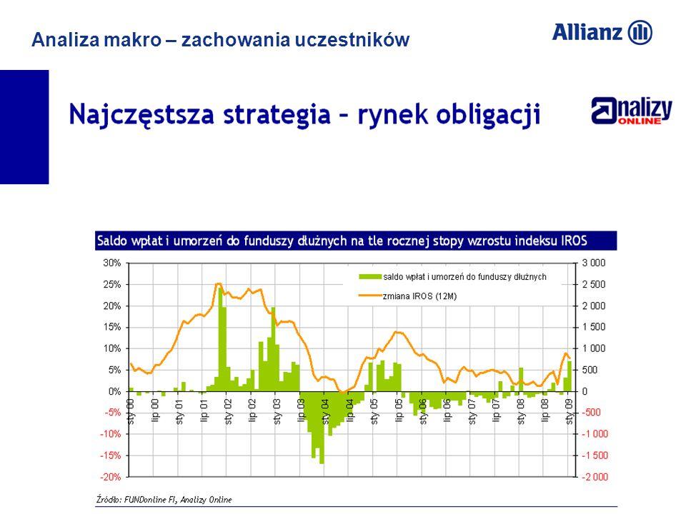 Analiza makro – zachowania uczestników Niska świadomość emerytalna i inwestycyjna: - 13% Polaków w wieku produkcyjnym deklaruje że oszczędza z myślą o emeryturze, a 21% deklaruje że zamierza to robić (raport CBOS BS/77/2010 ) - 21% Polaków zna reguły nowego systemu emerytalnego (badanie GFK Polonia dla dziennika Rzeczpospolita, wyd. 8 czerwca 2010 rp.pl/ekonomia sekcja B) - większość Polaków nie zna lub nie rozumie różnicy między regularnym a jednorazowym inwestowaniem w fundusze (rozumienie reguł stóp zwrotu) Wysokie aspiracje Polaków co do stopy zastąpienia – 62% Polaków oczekuje emerytury takiej jak średnie zarobki lub wyższej (GFK dla Rzeczpospolita) Brak zaufania Polaków do stałości reguł w systemie emerytalnym (ustawowych i instytucjonalnych)