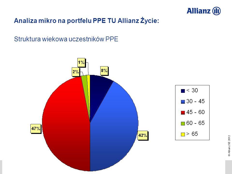 Analiza mikro na portfelu PPE TU Allianz Życie: Struktura wiekowa uczestników PPE
