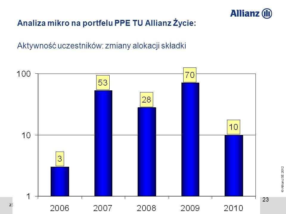 Analiza mikro na portfelu PPE TU Allianz Życie: Aktywność uczestników: zmiany alokacji składki